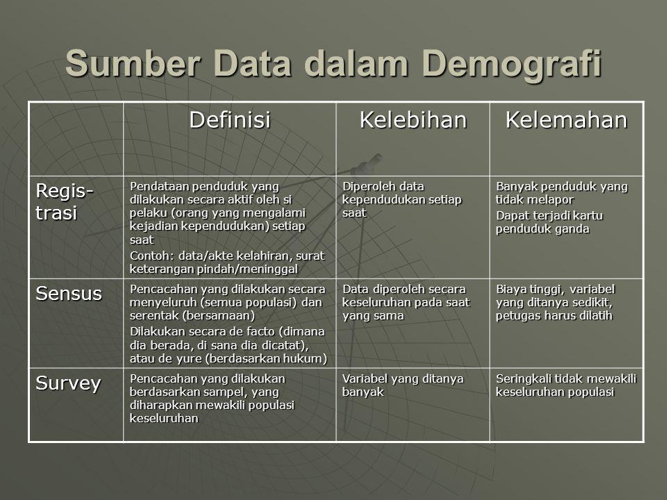 Sumber Data dalam Demografi