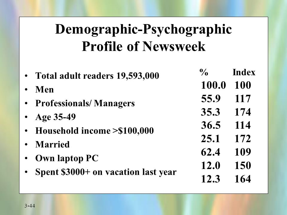 Demographic-Psychographic Profile of Newsweek