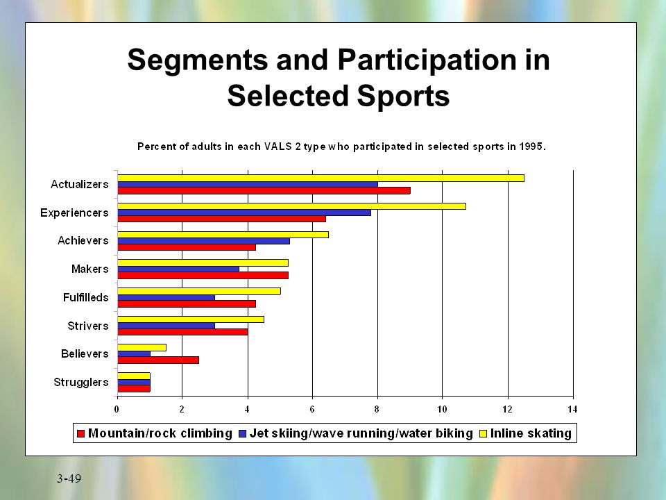 Segments and Participation in Selected Sports