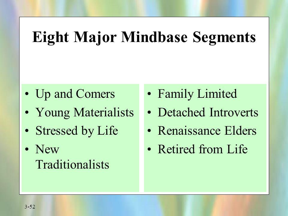 Eight Major Mindbase Segments