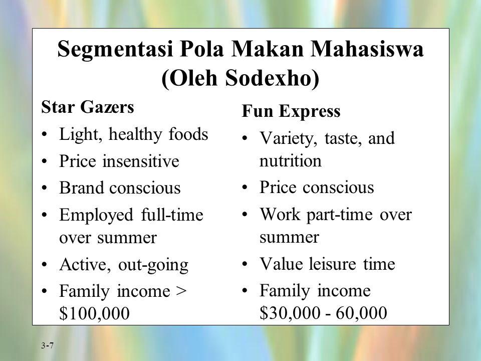 Segmentasi Pola Makan Mahasiswa (Oleh Sodexho)