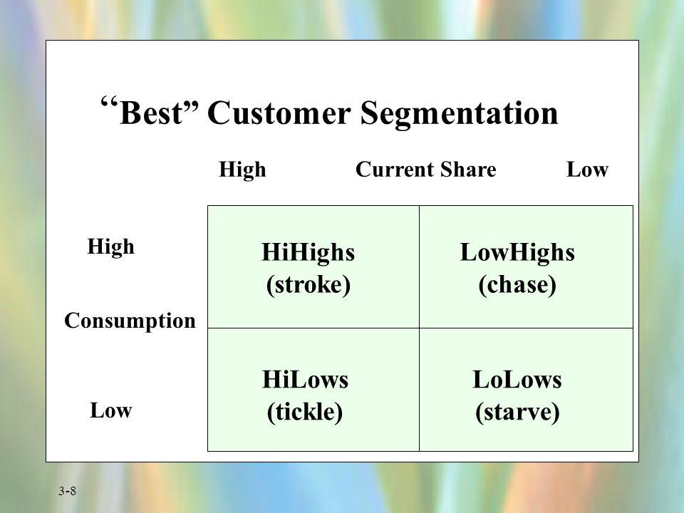 Best Customer Segmentation