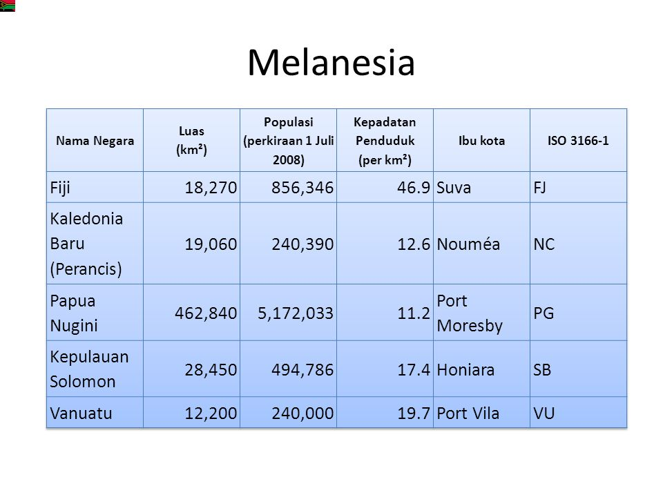 Populasi (perkiraan 1 Juli 2008) Kepadatan Penduduk (per km²)