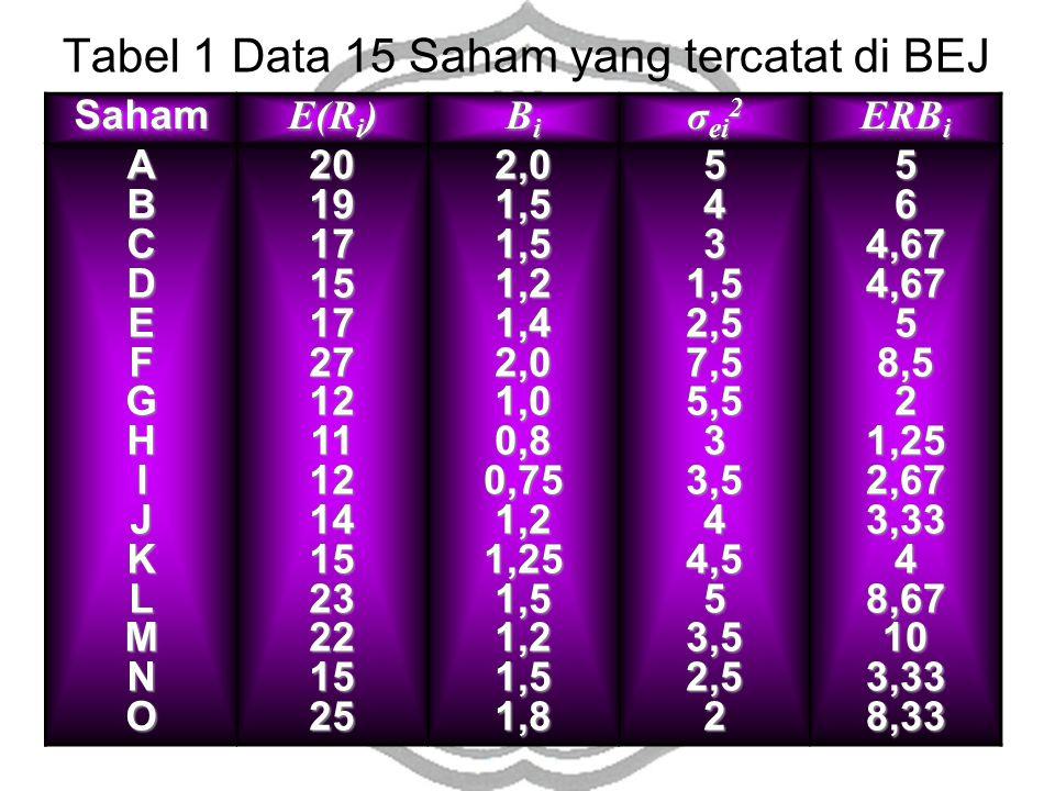 Tabel 1 Data 15 Saham yang tercatat di BEJ