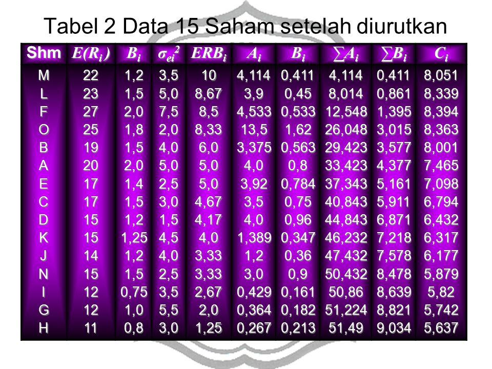 Tabel 2 Data 15 Saham setelah diurutkan