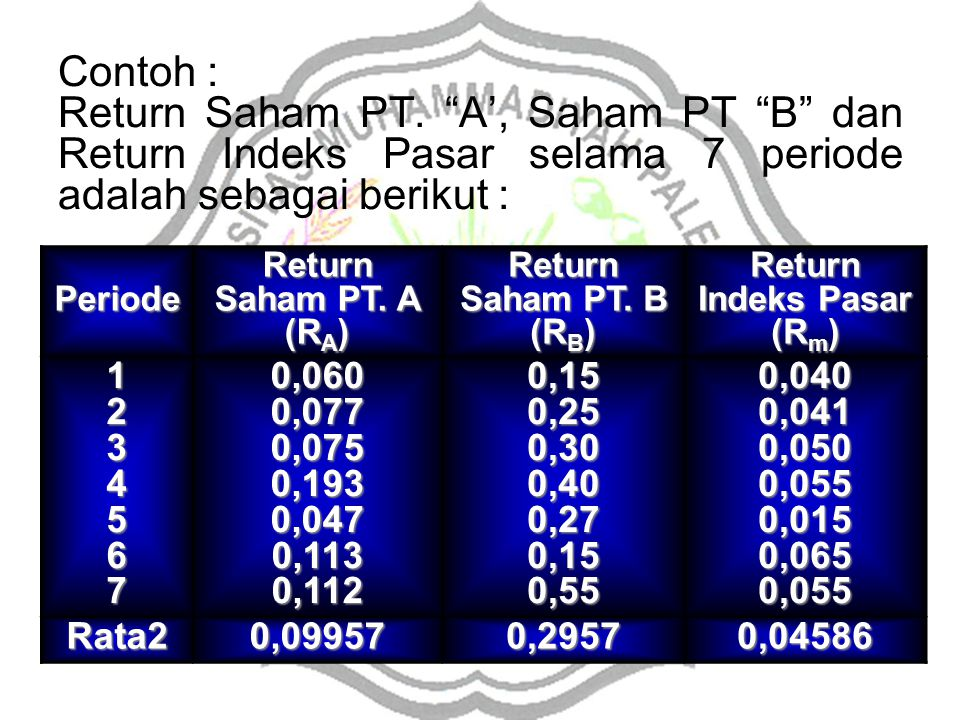 Return Indeks Pasar (Rm)