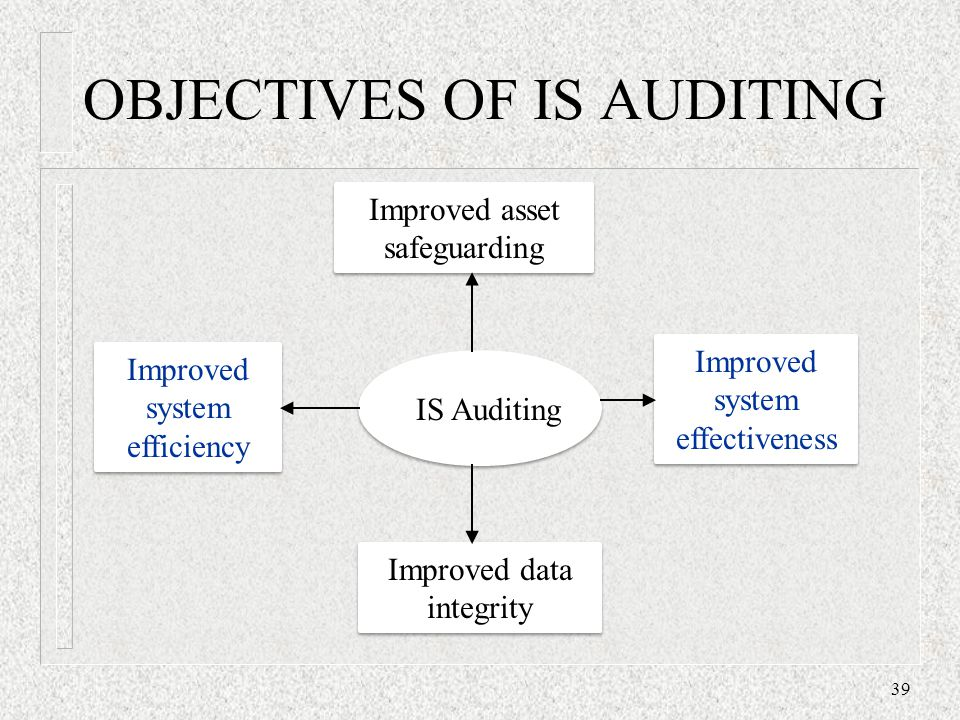 OBJECTIVES OF IS AUDITING