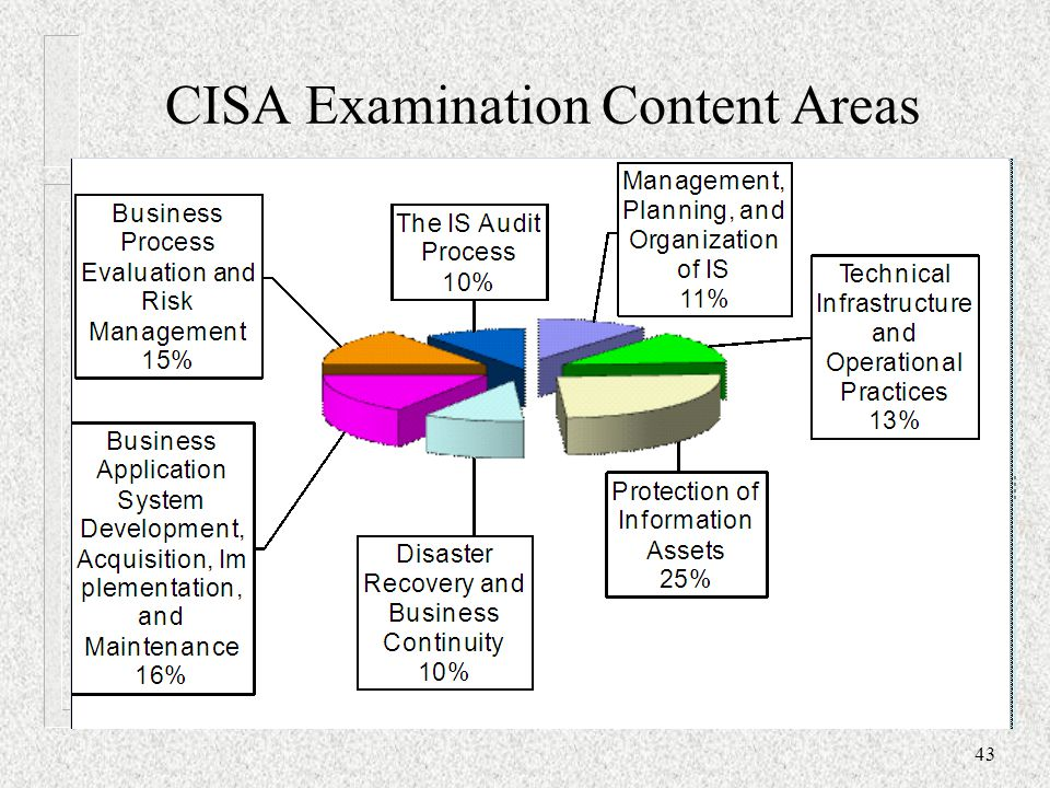 CISA Examination Content Areas