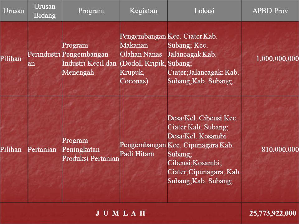 Urusan Urusan Bidang. Program. Kegiatan. Lokasi. APBD Prov. Pilihan. Perindustrian. Program Pengembangan Industri Kecil dan Menengah.