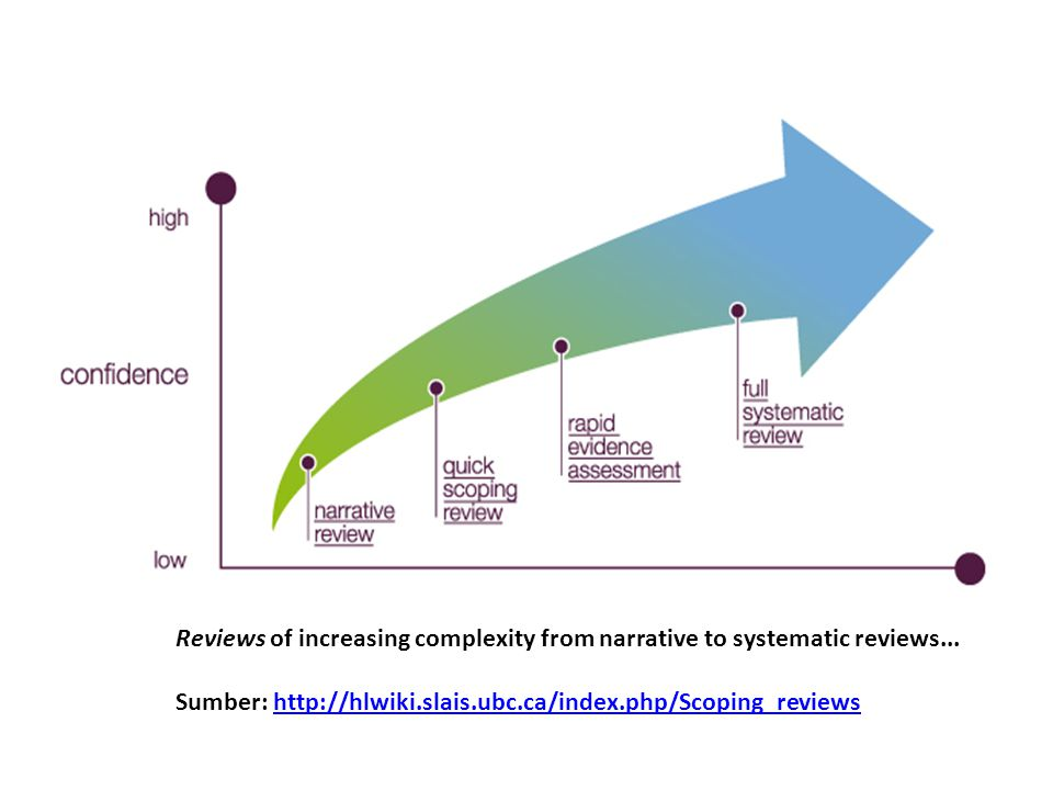 Reviews of increasing complexity from narrative to systematic reviews...