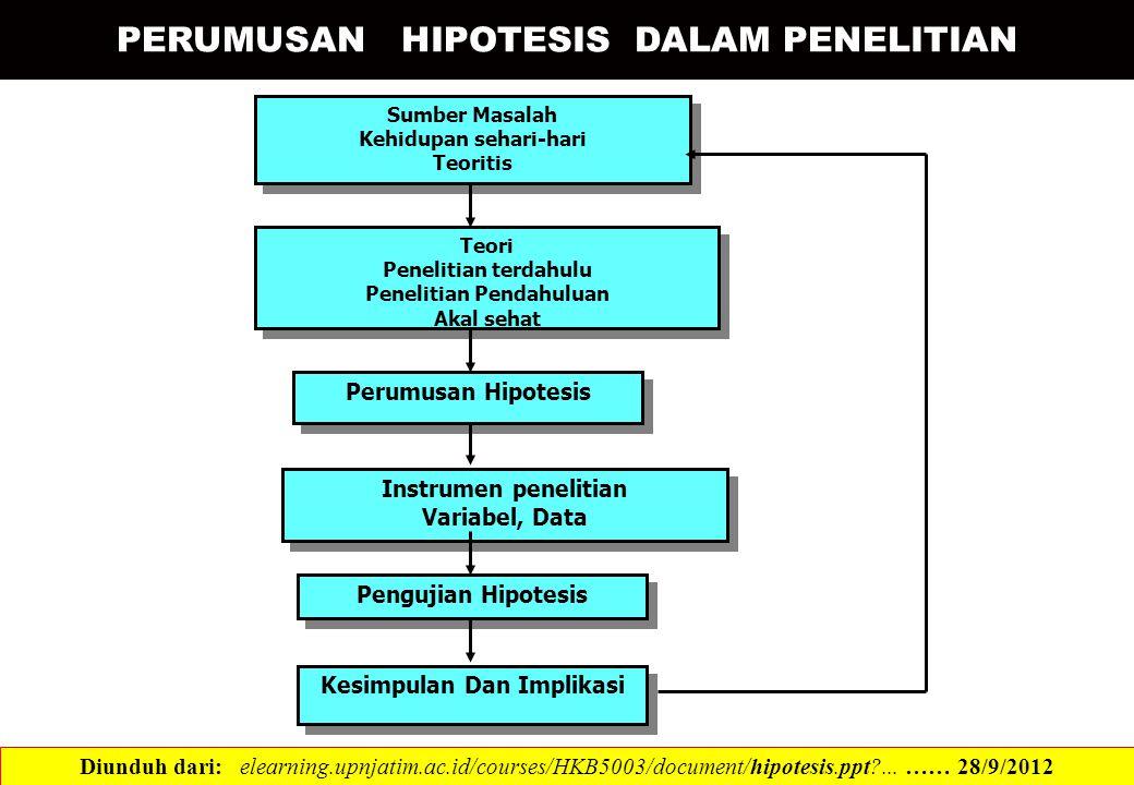 PERUMUSAN HIPOTESIS DALAM PENELITIAN