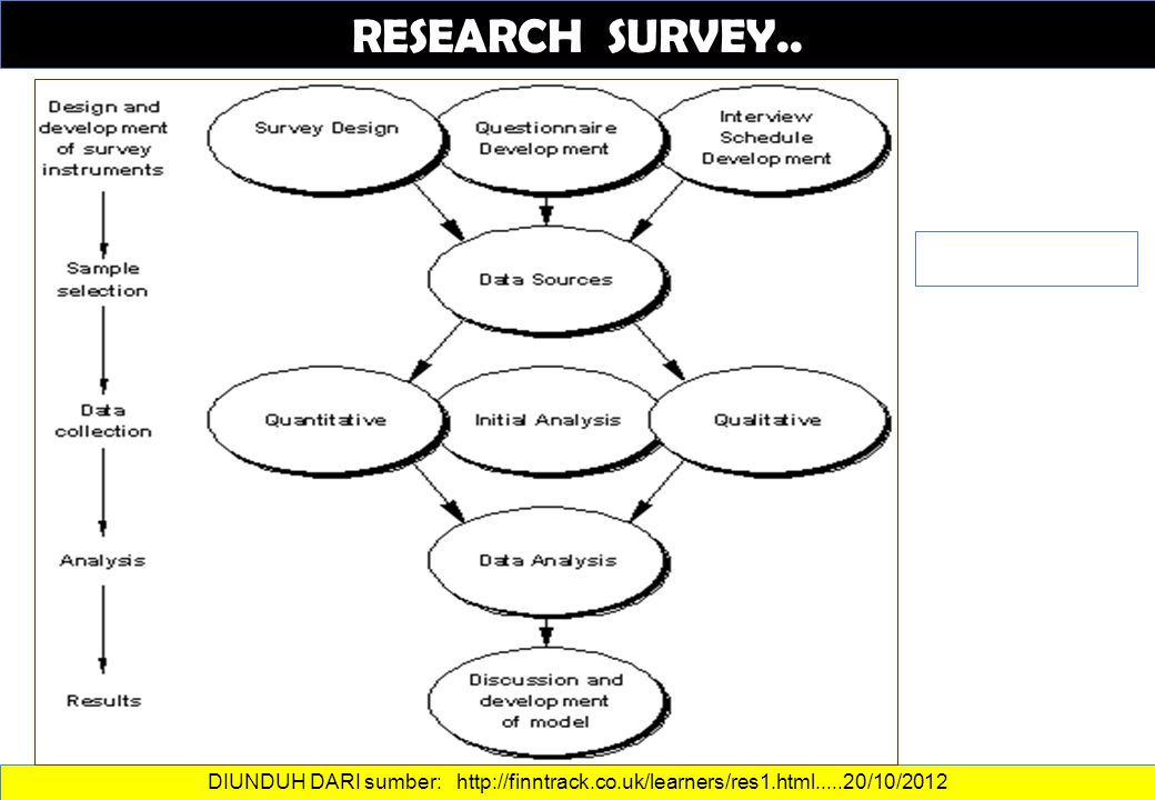 RESEARCH SURVEY.. DIUNDUH DARI sumber: http://finntrack.co.uk/learners/res1.html.....20/10/2012