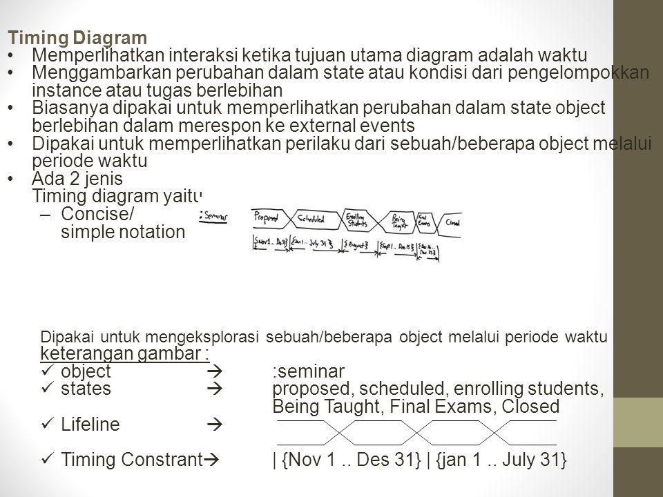 Memperlihatkan interaksi ketika tujuan utama diagram adalah waktu