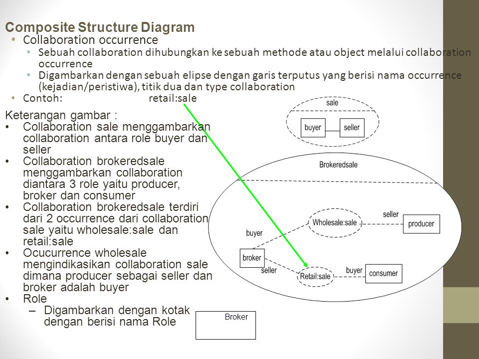 Composite Structure Diagram Collaboration occurrence