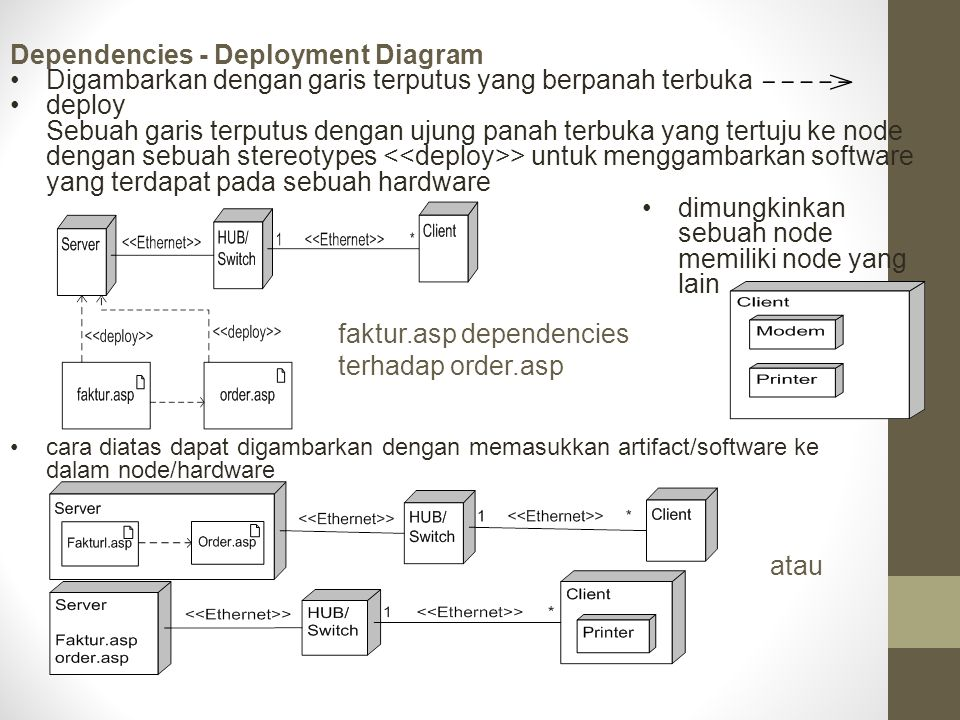 Dependencies - Deployment Diagram