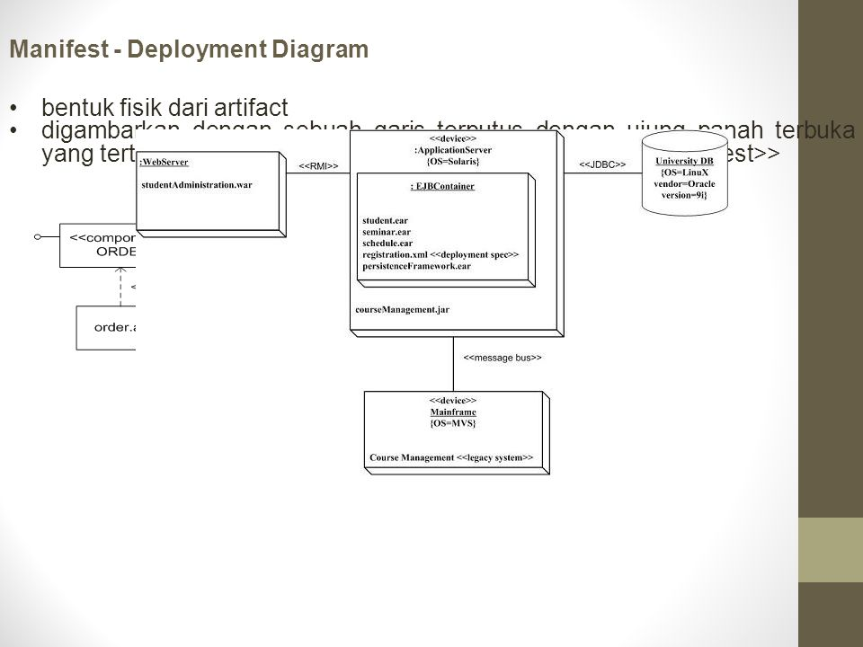Manifest - Deployment Diagram