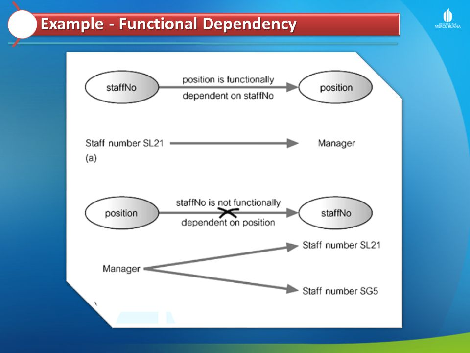 Example - Functional Dependency