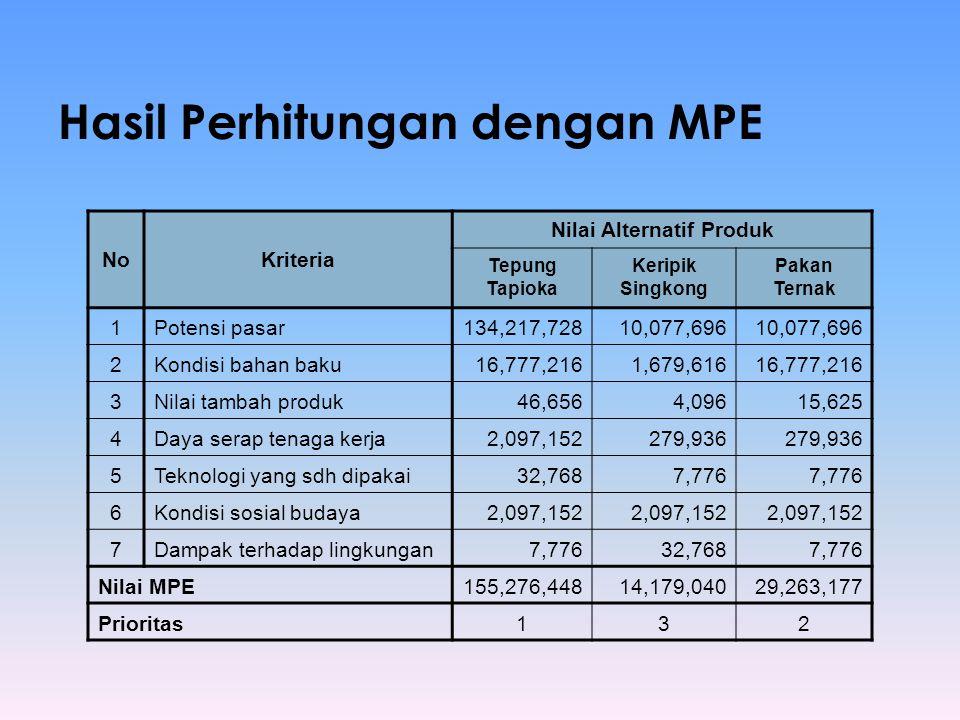 Hasil Perhitungan dengan MPE