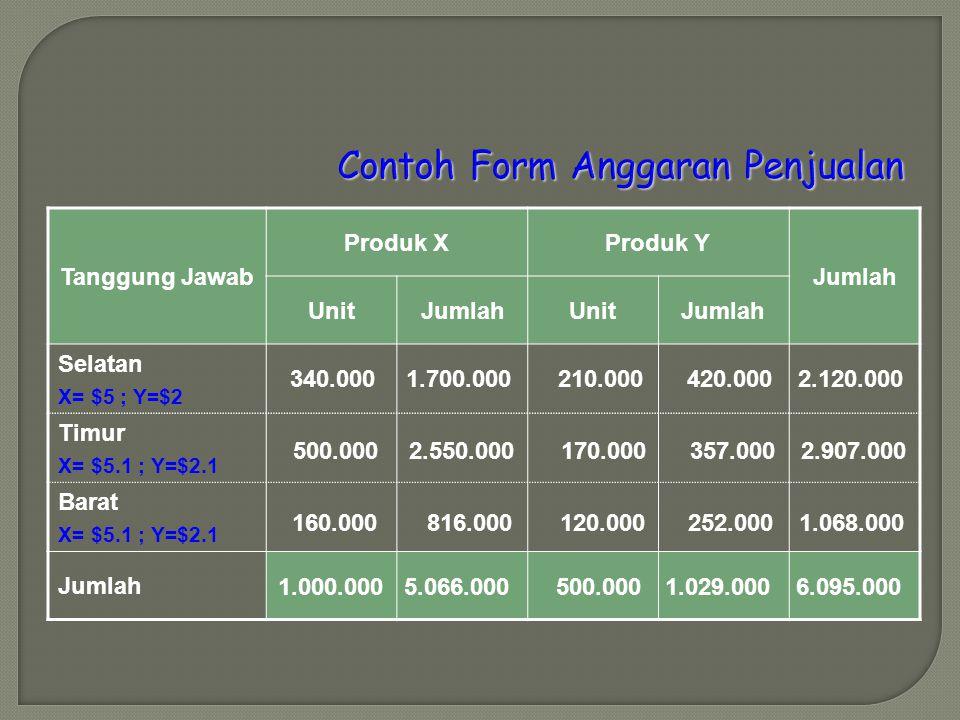 Contoh Form Anggaran Penjualan