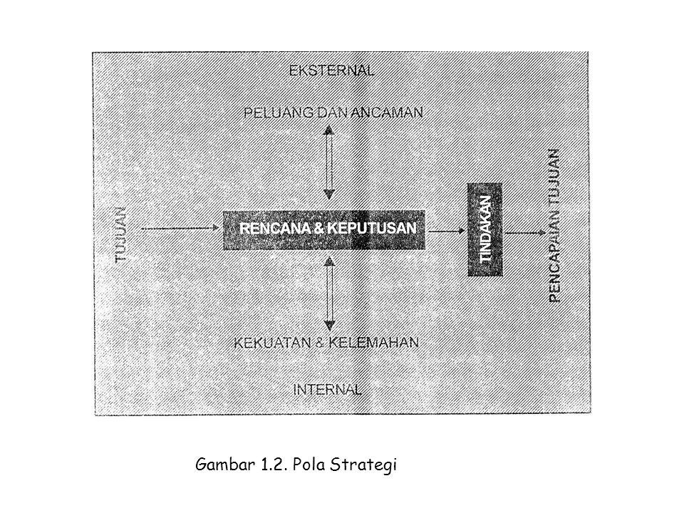 Gambar 1.2. Pola Strategi