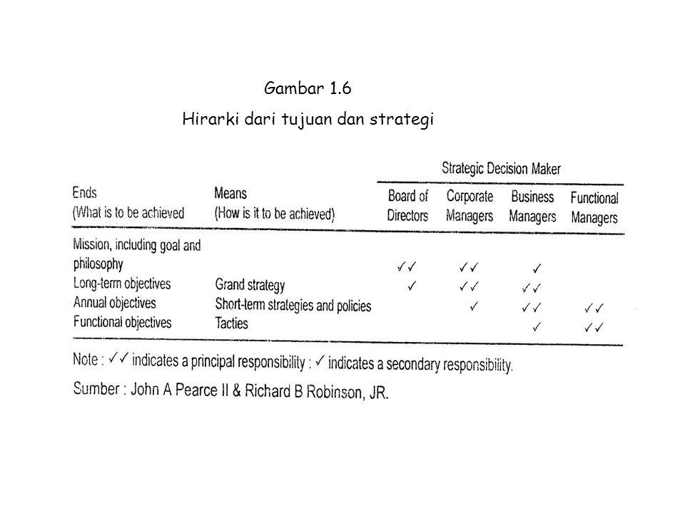 Hirarki dari tujuan dan strategi