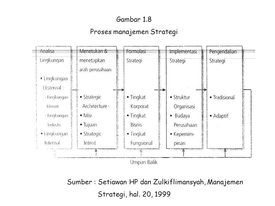 Proses manajemen Strategi