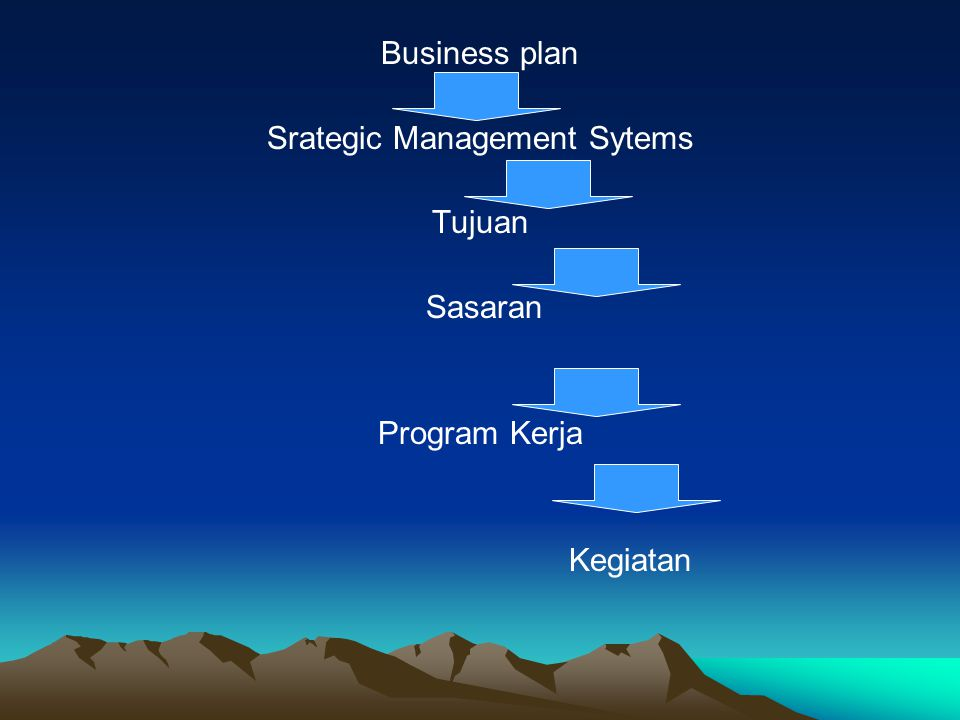 Srategic Management Sytems