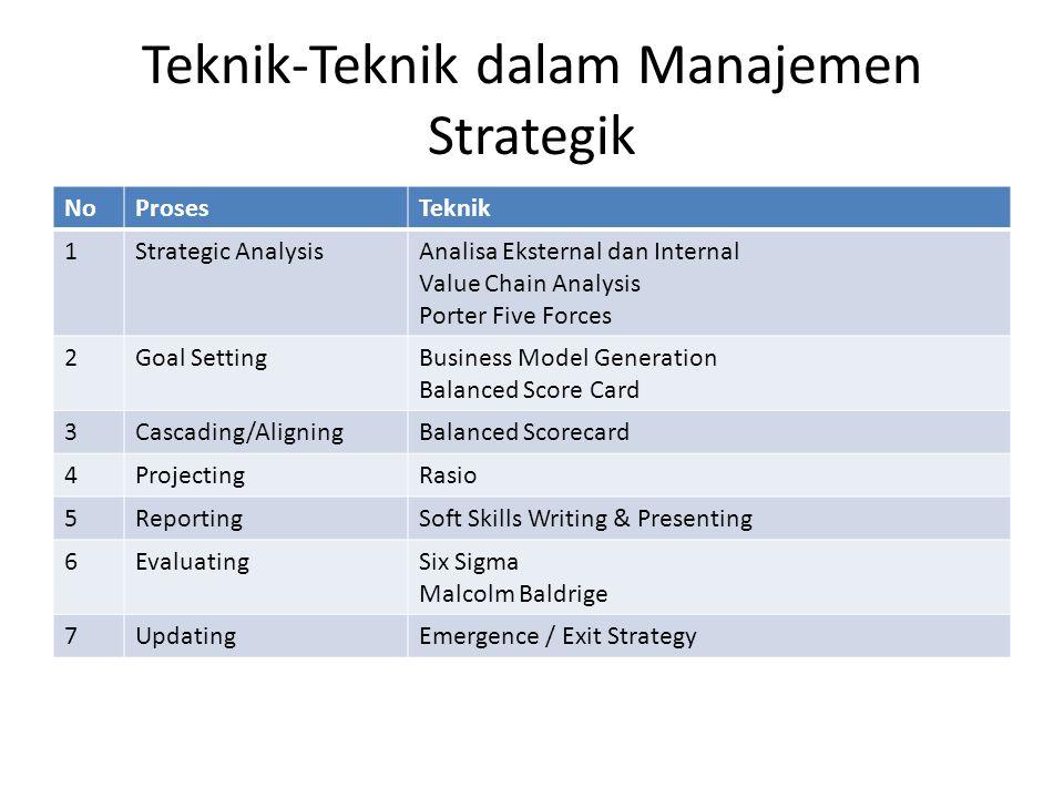 Teknik-Teknik dalam Manajemen Strategik