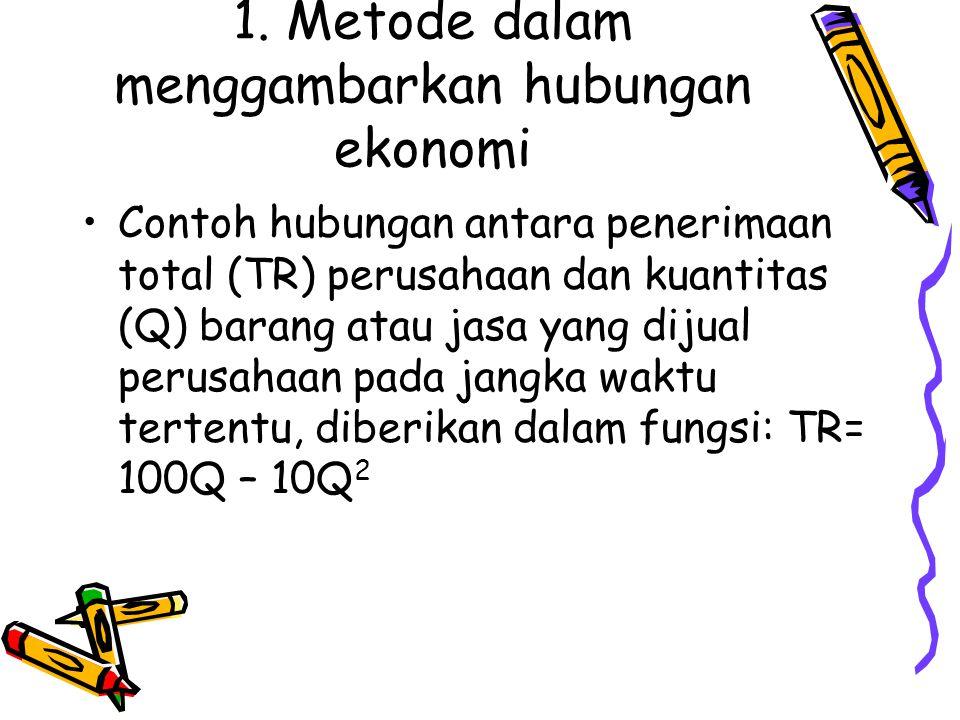 1. Metode dalam menggambarkan hubungan ekonomi