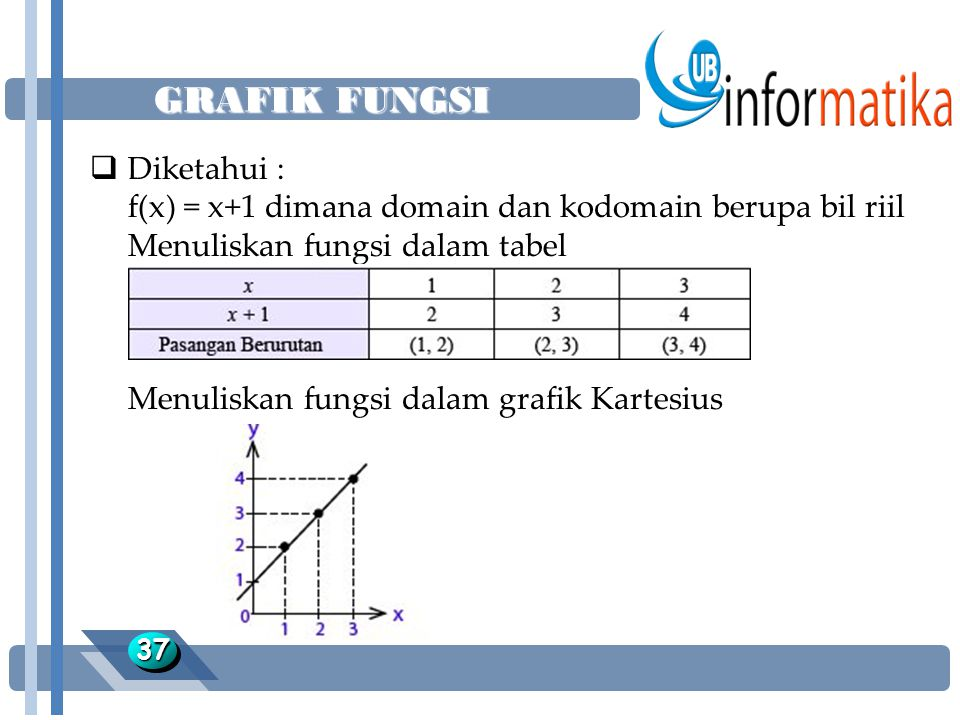 GRAFIK FUNGSI Diketahui :