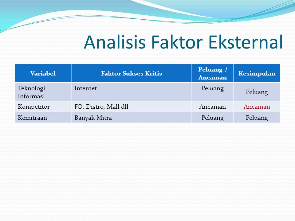Analisis Faktor Eksternal