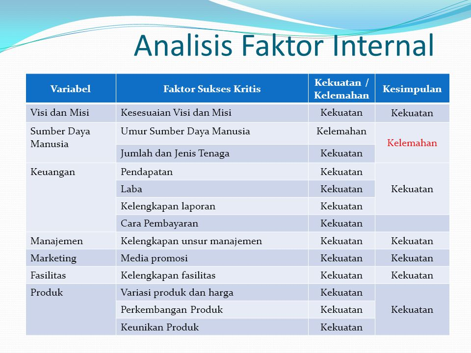 Analisis Faktor Internal