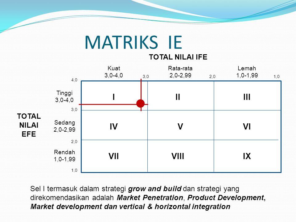 MATRIKS IE I II III VI V IV VII VIII IX TOTAL NILAI IFE