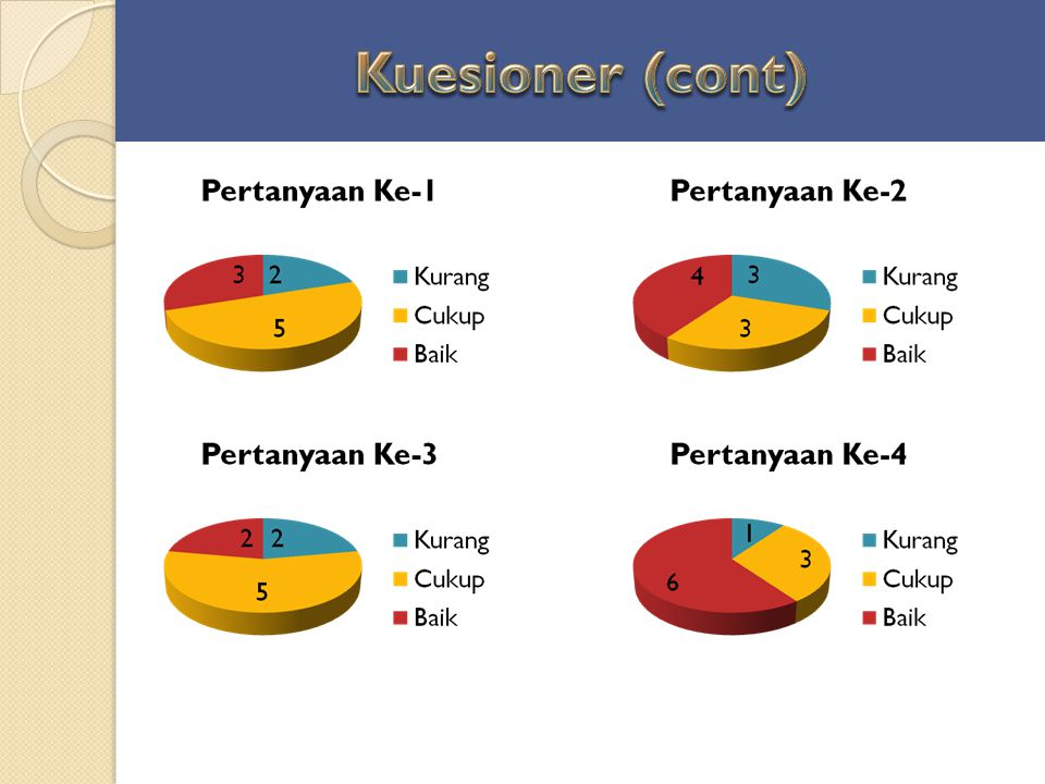 Kuesioner (cont)
