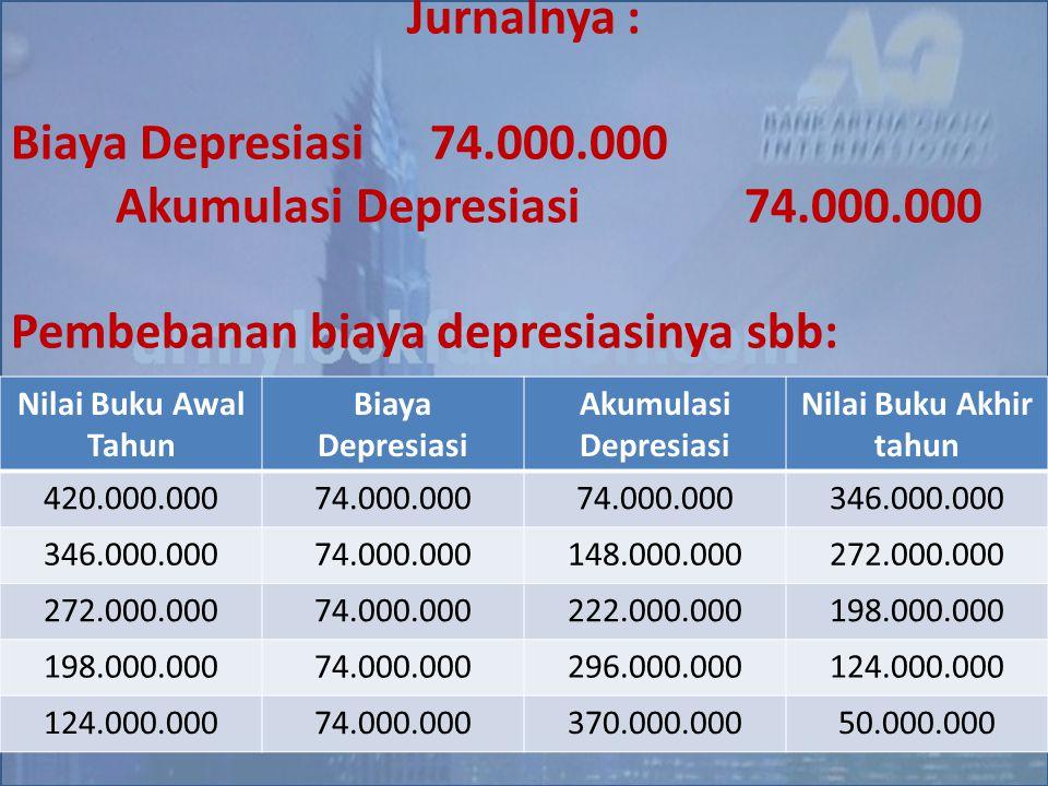 Pembebanan biaya depresiasinya sbb: