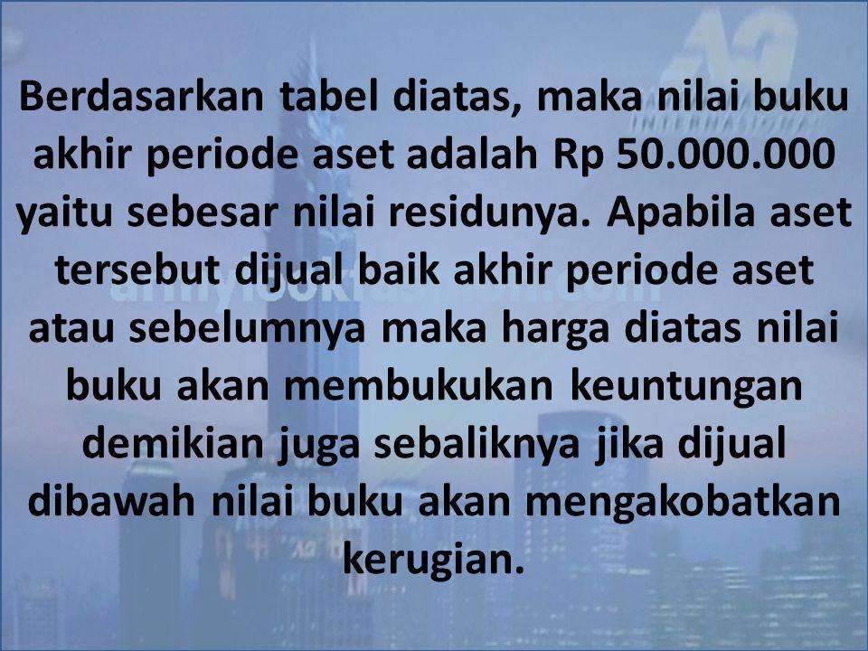 Berdasarkan tabel diatas, maka nilai buku akhir periode aset adalah Rp 50.000.000 yaitu sebesar nilai residunya.
