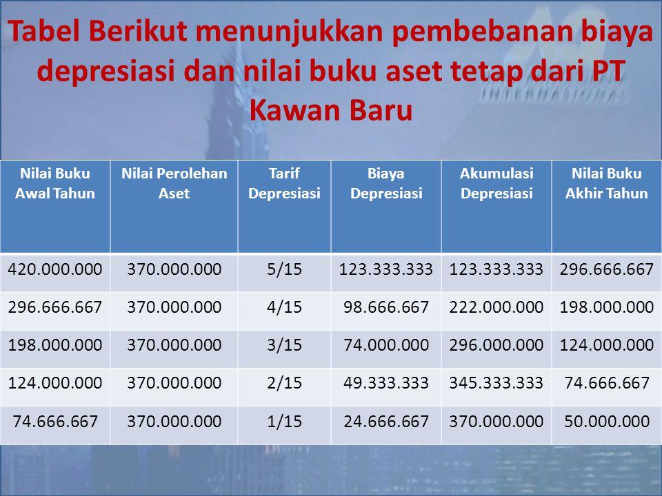 Tabel Berikut menunjukkan pembebanan biaya depresiasi dan nilai buku aset tetap dari PT Kawan Baru