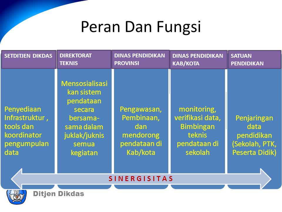 Peran Dan Fungsi Penyediaan Infrastruktur , tools dan koordinator pengumpulan data.