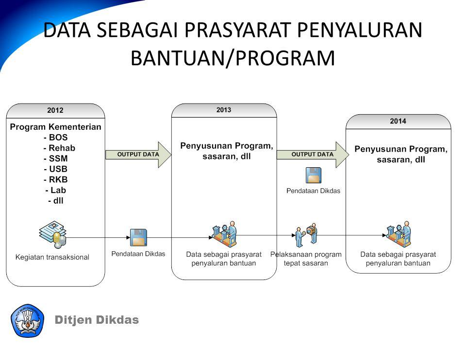 DATA SEBAGAI PRASYARAT PENYALURAN BANTUAN/PROGRAM