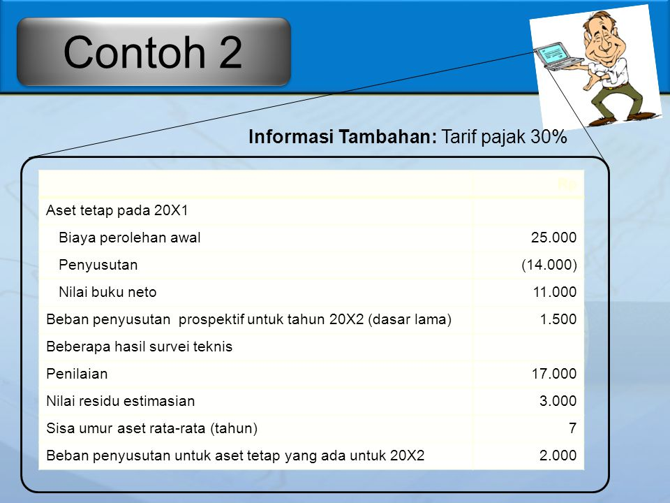 Informasi Tambahan: Tarif pajak 30%