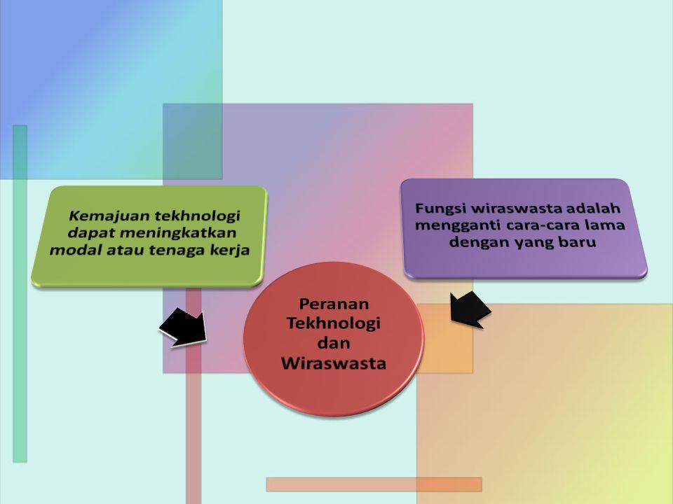 Peranan Tekhnologi dan Wiraswasta