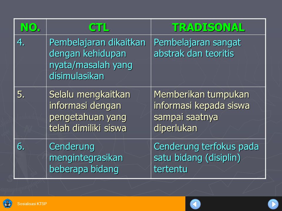 NO. CTL. TRADISONAL. 4. Pembelajaran dikaitkan dengan kehidupan nyata/masalah yang disimulasikan.