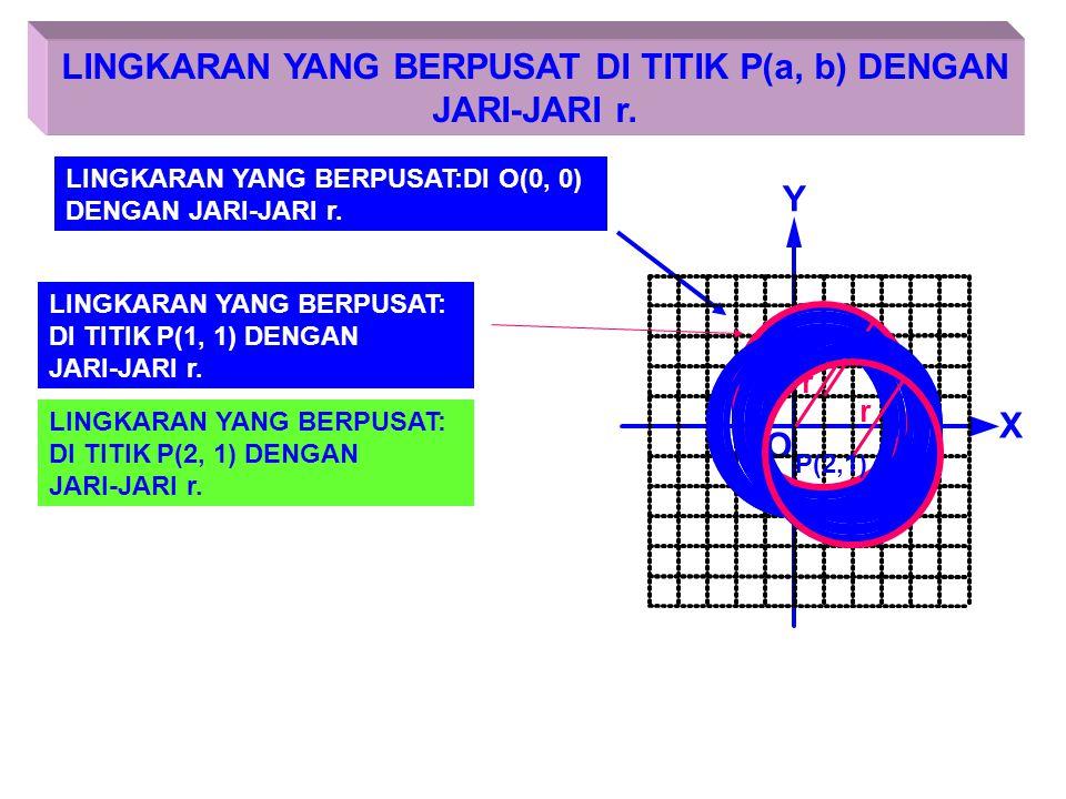 LINGKARAN YANG BERPUSAT DI TITIK P(a, b) DENGAN
