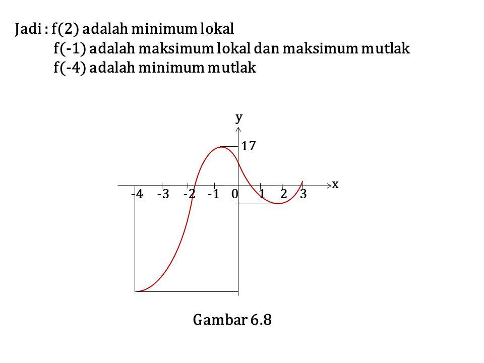 Jadi : f(2) adalah minimum lokal