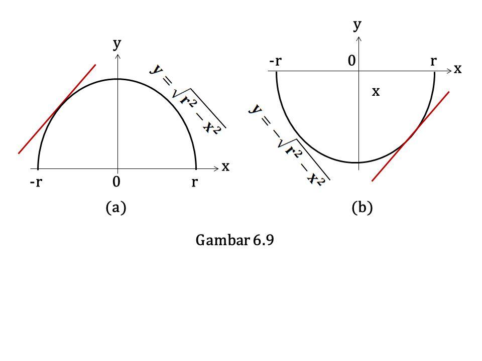 y y. x. -r 0 r. (a) (b)