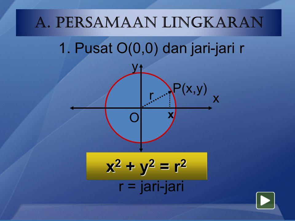1. Pusat O(0,0) dan jari-jari r