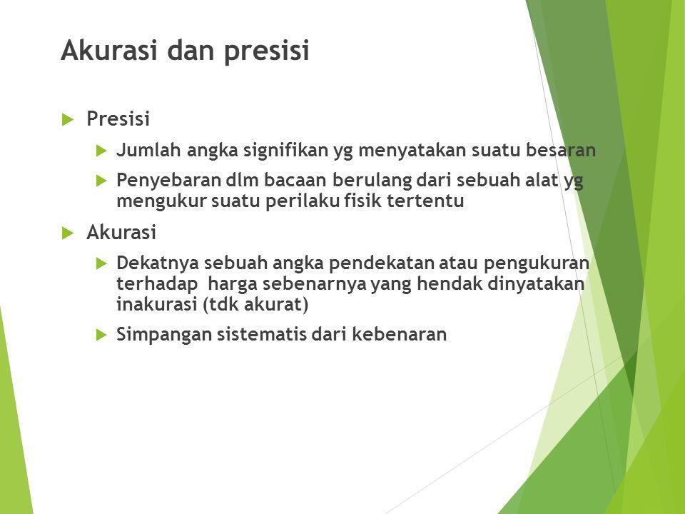 Akurasi dan presisi Presisi Akurasi