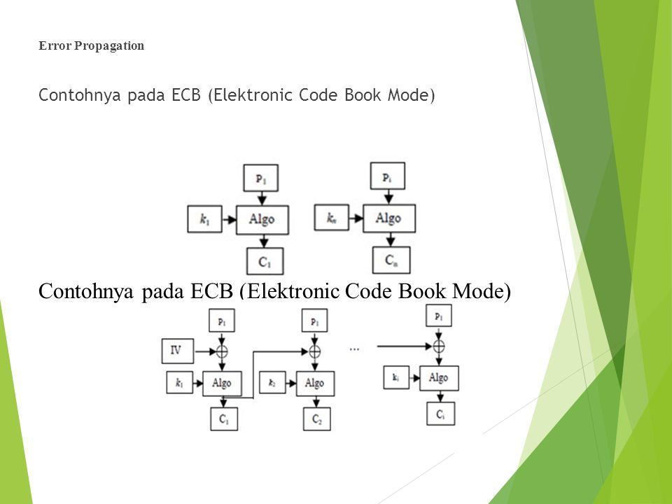 Contohnya pada ECB (Elektronic Code Book Mode)