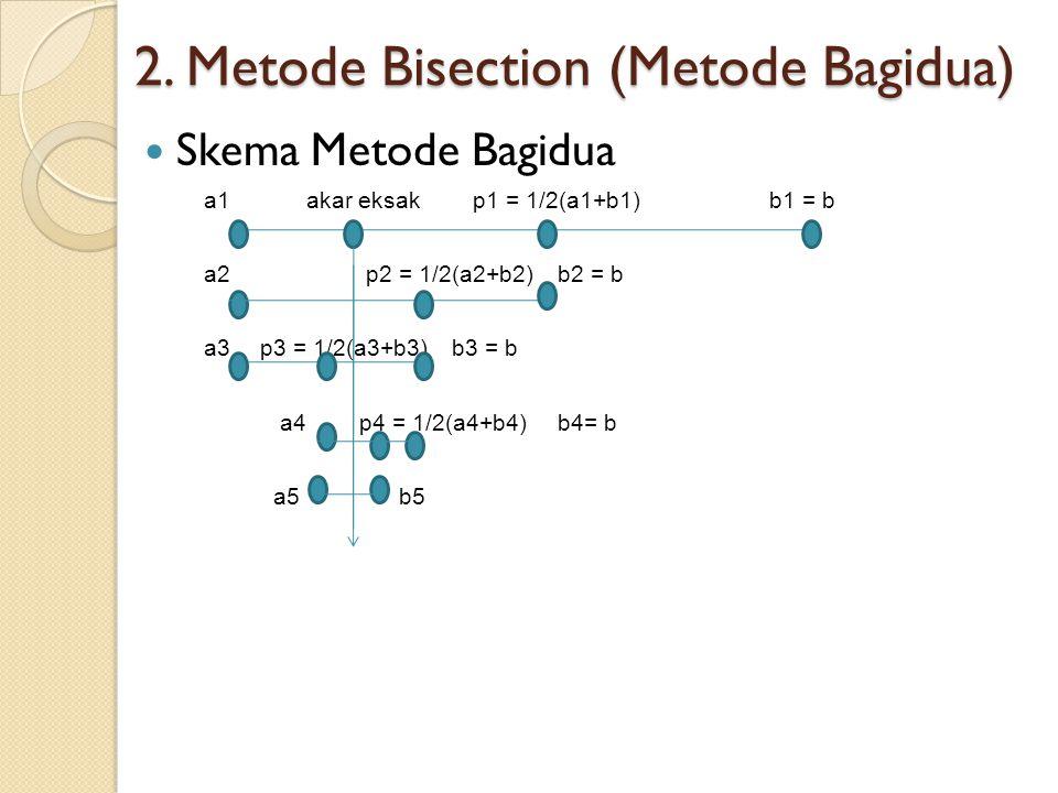 2. Metode Bisection (Metode Bagidua)