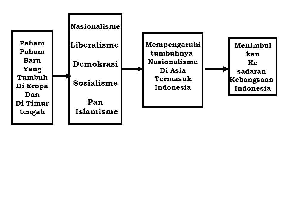 Liberalisme Demokrasi Sosialisme Pan Islamisme